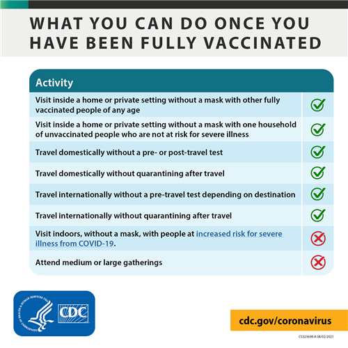 What can you do once fully vaccinated if asymptomatic